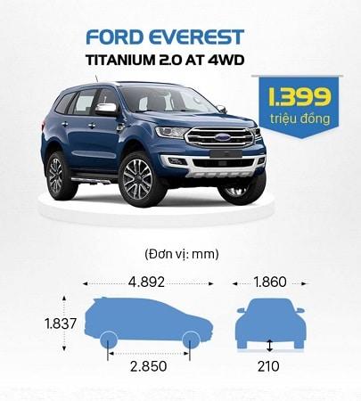 thong so ford everest 2021 - So sánh Toyota Fortuner và Ford Everest 2021 - Cuộc chiến không khoan nhượng